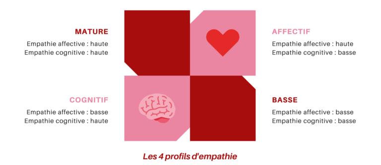 4 profils d'empathie